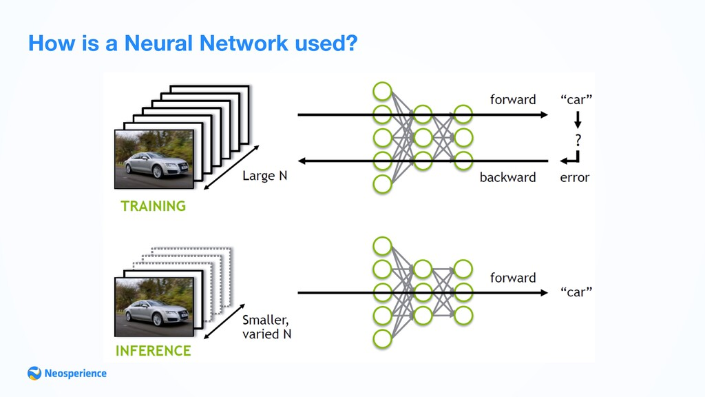 How is a Neural Network used? 21 TRAINING VS IN...