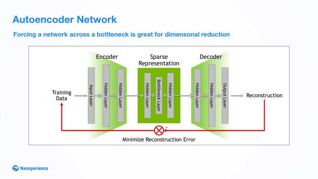 Forcing a network across a bottleneck is great ...