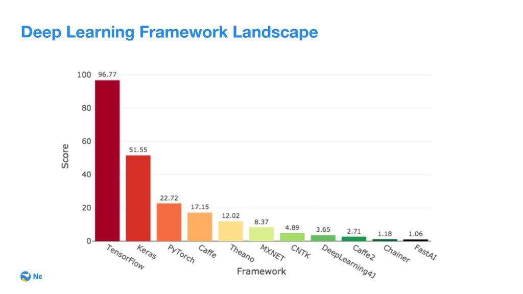 Deep Learning Framework Landscape