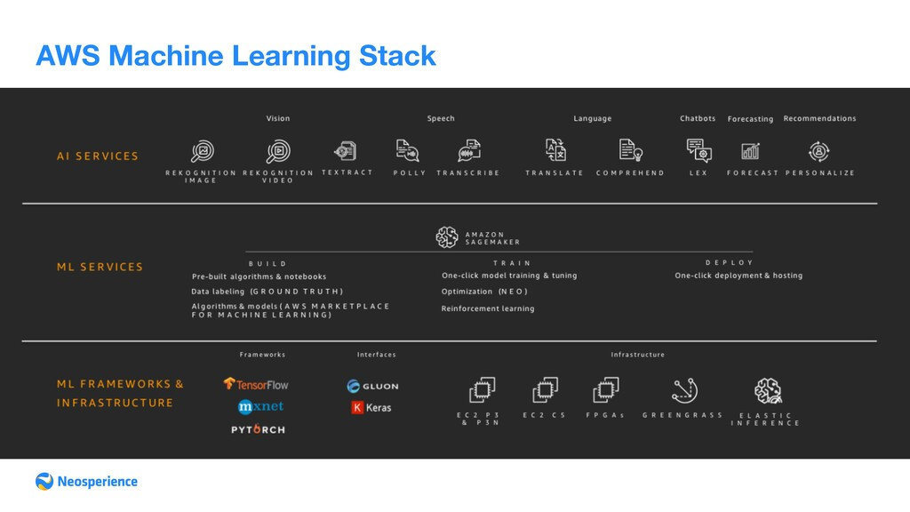 AWS Machine Learning Stack