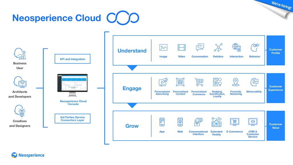 Neosperience Cloud Cloud Customer Experience Cu...