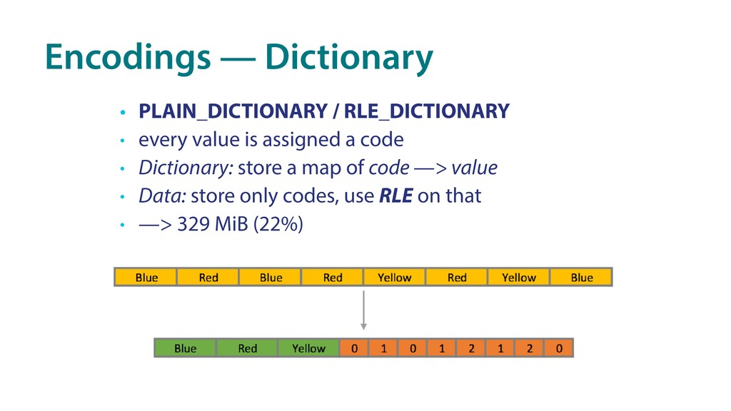 Encodings — Dictionary • PLAIN_DICTIONARY / RLE...