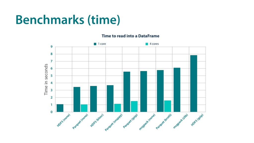 Benchmarks (time)