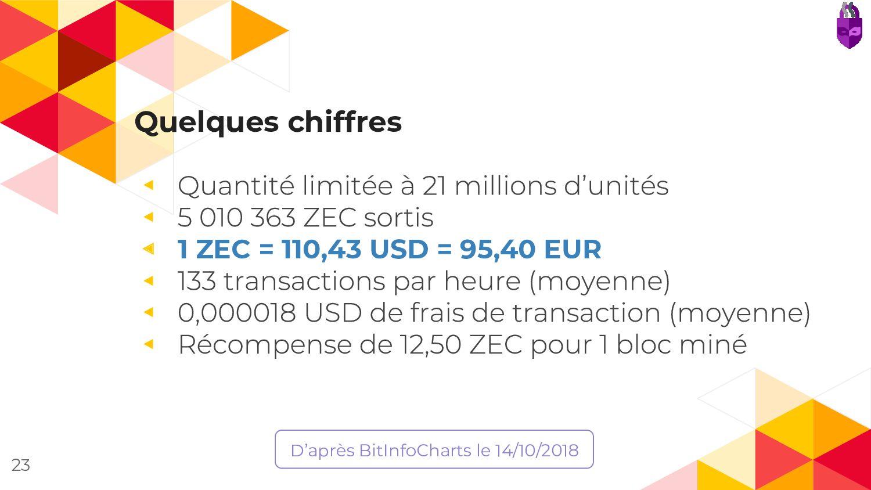 Quelques chiffres ◂ ◂ ◂ 1 ZEC = 110,43 USD = 95...
