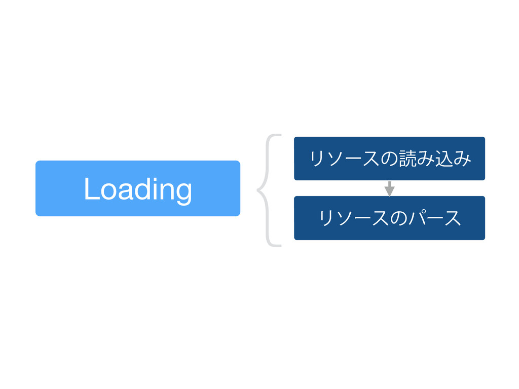 Loading ϦιʔεͷಡΈࠐΈ Ϧιʔεͷύʔε {
