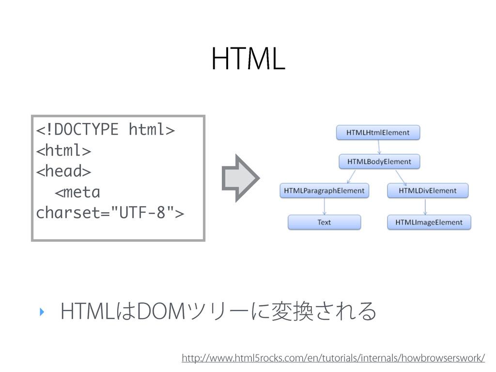 ‣ )5.-%0.πϦʔʹม͞ΕΔ <!DOCTYPE html> <html> <hea...