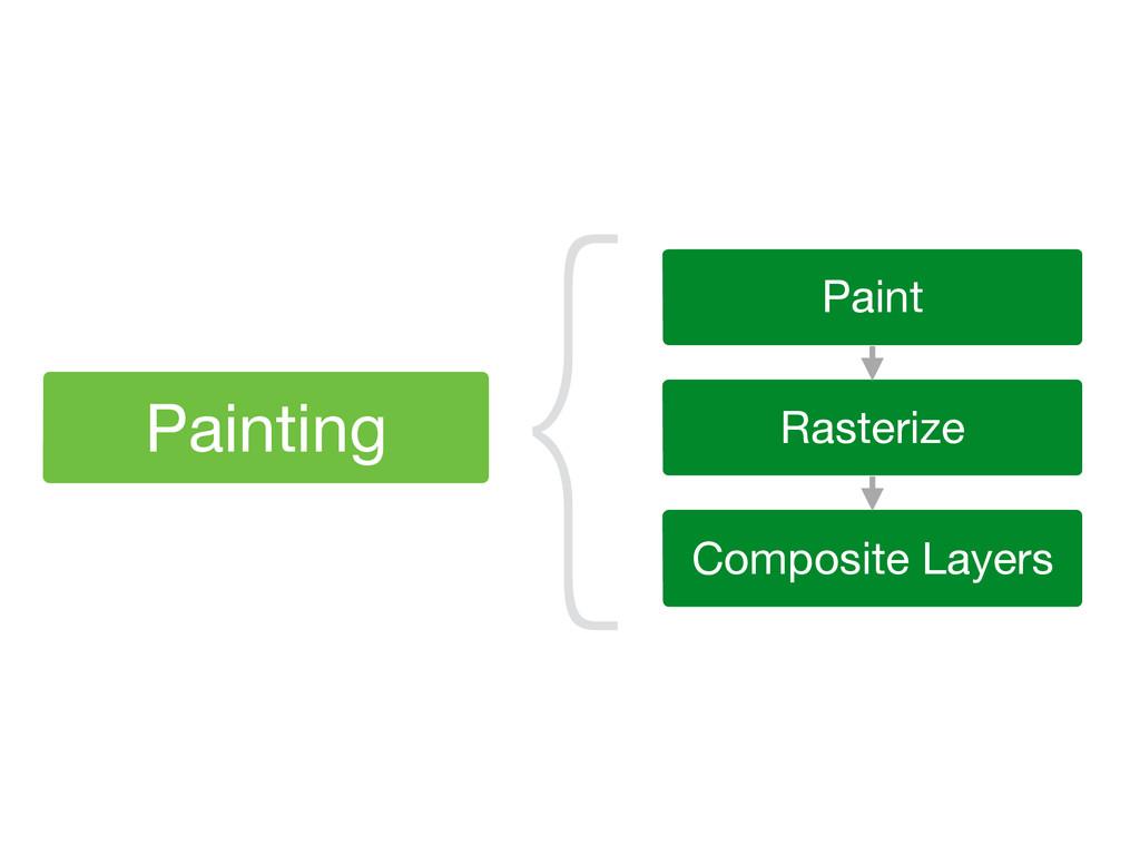 ϦιʔεͷಡΈࠐΈ Ϧιʔεͷύʔε Paint Rasterize { Painting ...