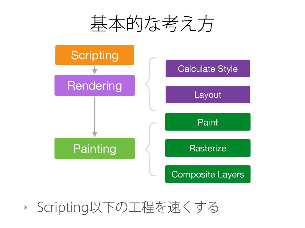 جຊతͳߟ͑ํ ‣ 4DSJQUJOHҎԼͷఔΛ͘͢Δ Rendering Paintin...
