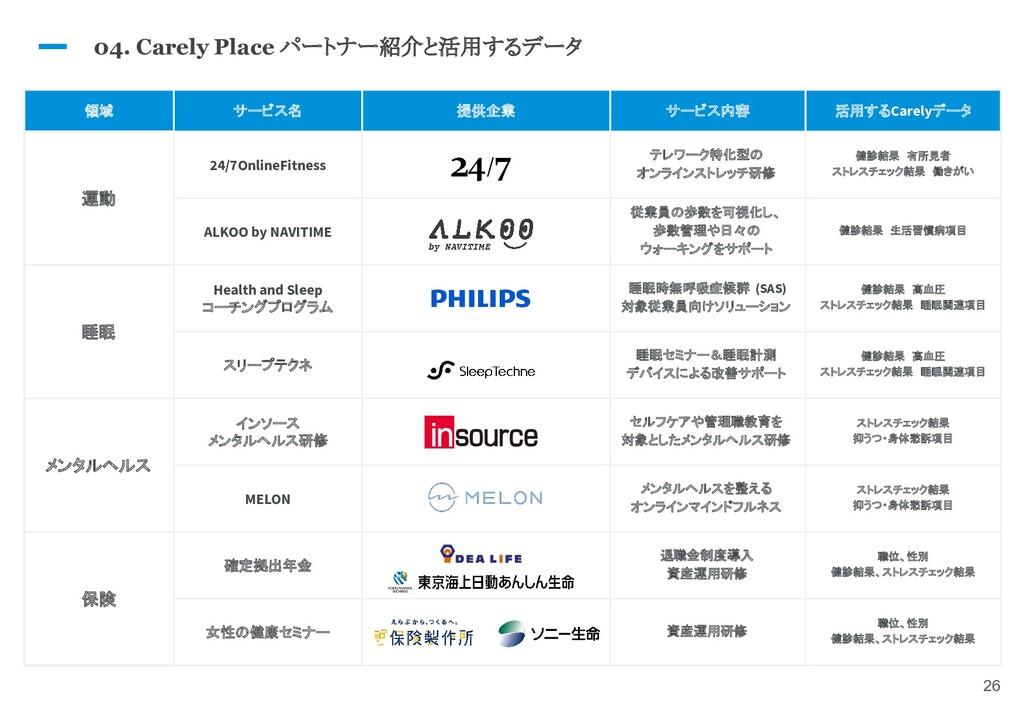 26 領域 サービス名 提供企業 サービス内容 活用するCarelyデータ 運動 24/7On...