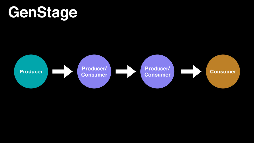 GenStage Producer/ Consumer Producer Producer/ ...