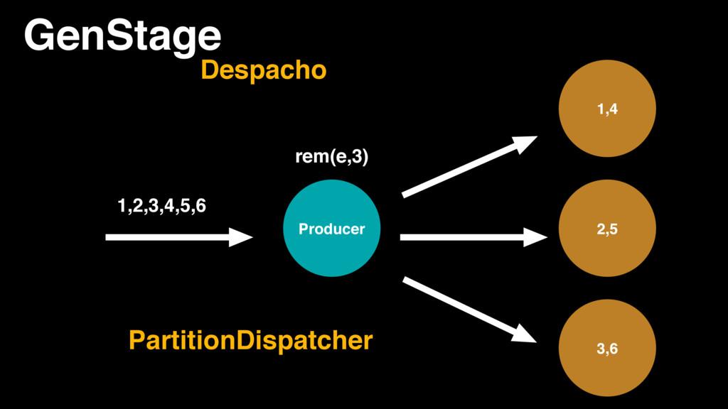 GenStage Producer 1,4 2,5 3,6 Despacho 1,2,3,4,...