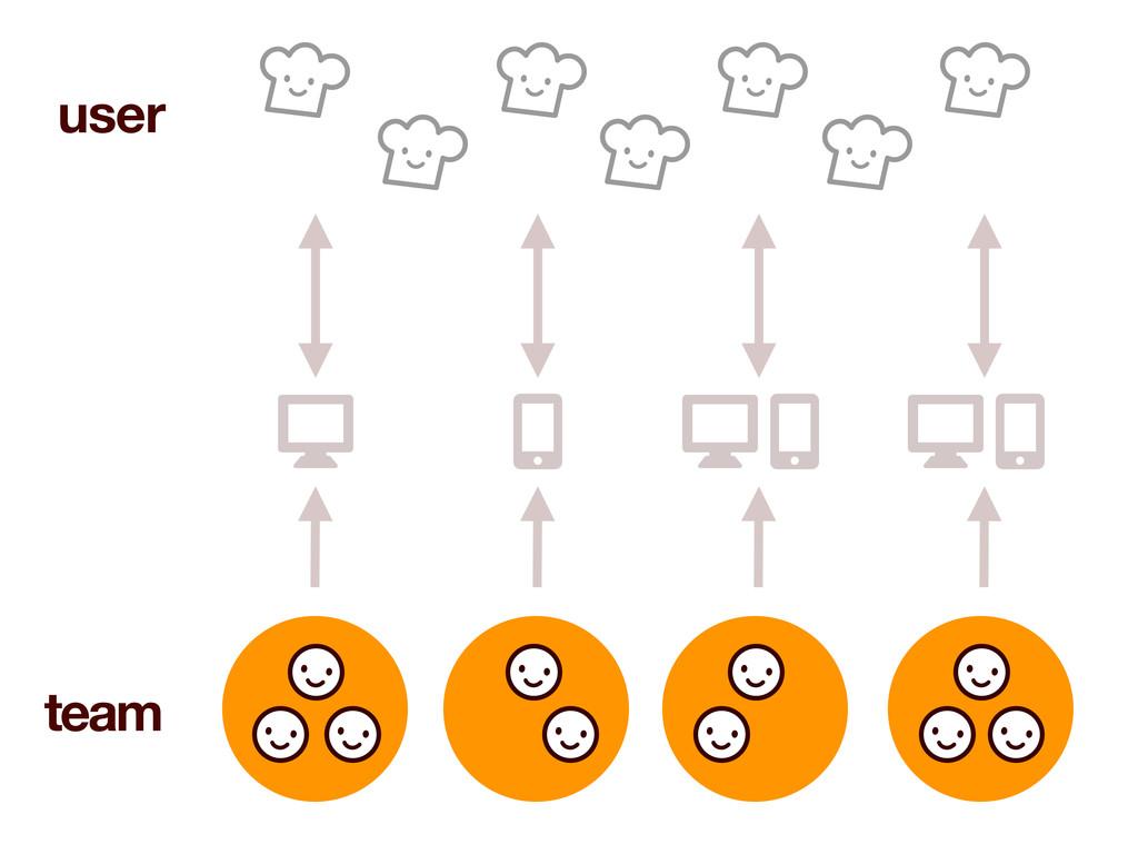 user team