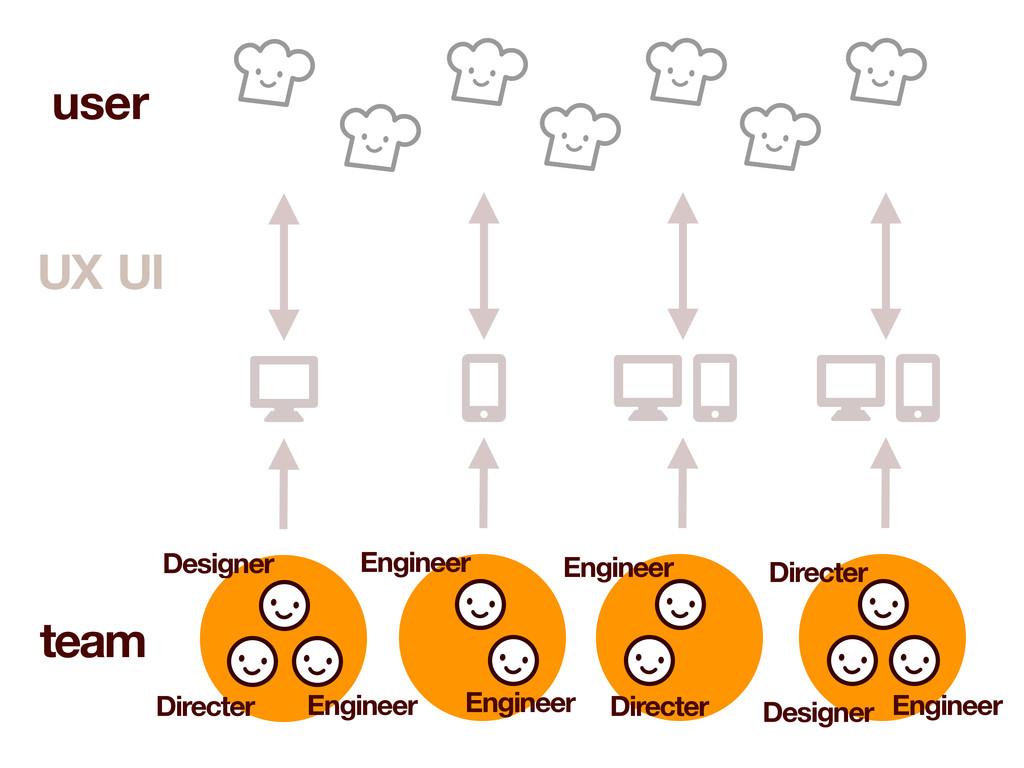 UI UX user team Designer Engineer Directer Engi...