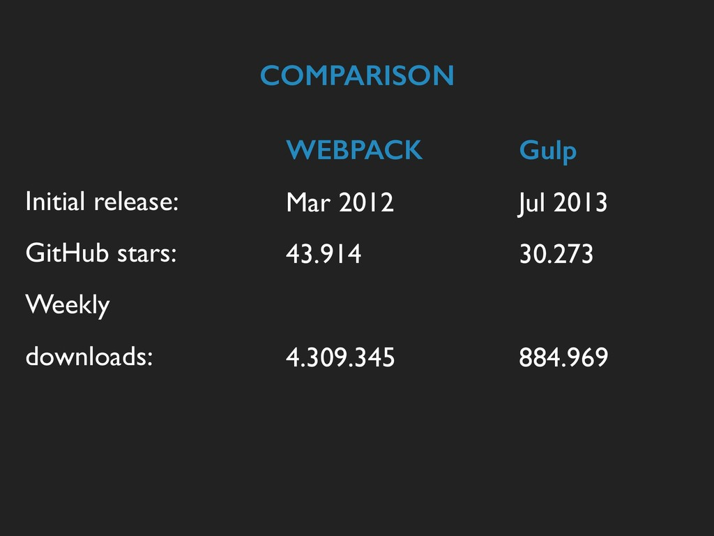 COMPARISON Initial release: GitHub stars: Weekl...