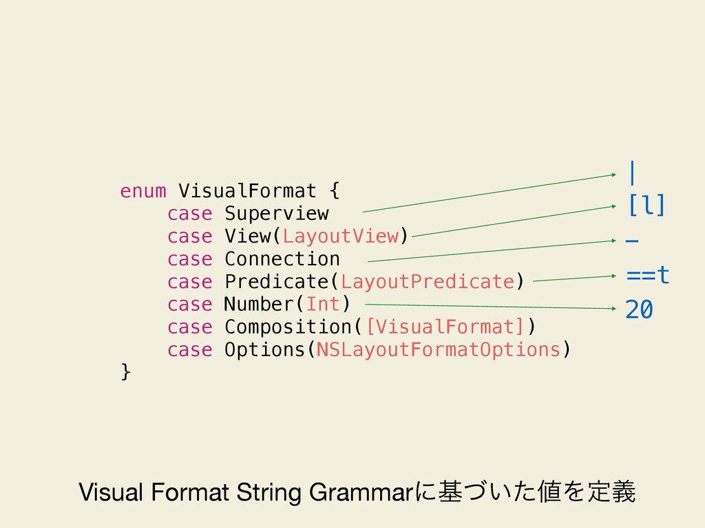 Visual Format String Grammarʹج͍ͮͨΛఆٛ enum Visu...