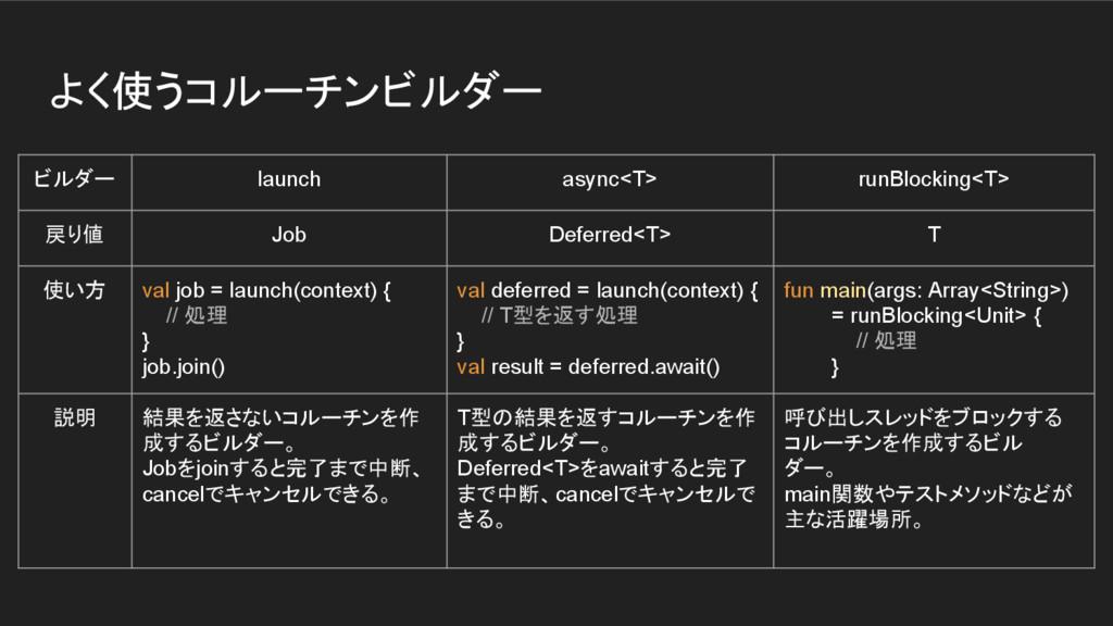 よく使うコルーチンビルダー ビルダー launch async<T> runBlocking<...