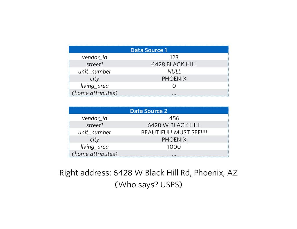 Data Source 1 vendor_id 123 street1 6428 BLACK ...