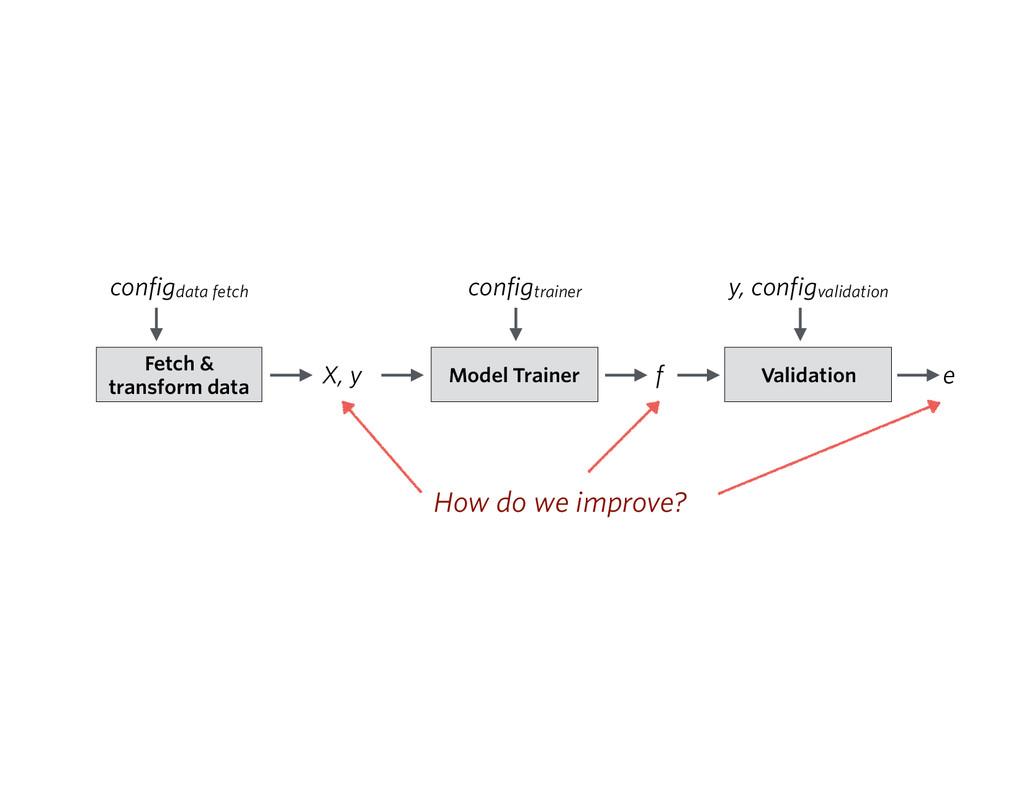 X, y f e Model Trainer Validation y, configvali...