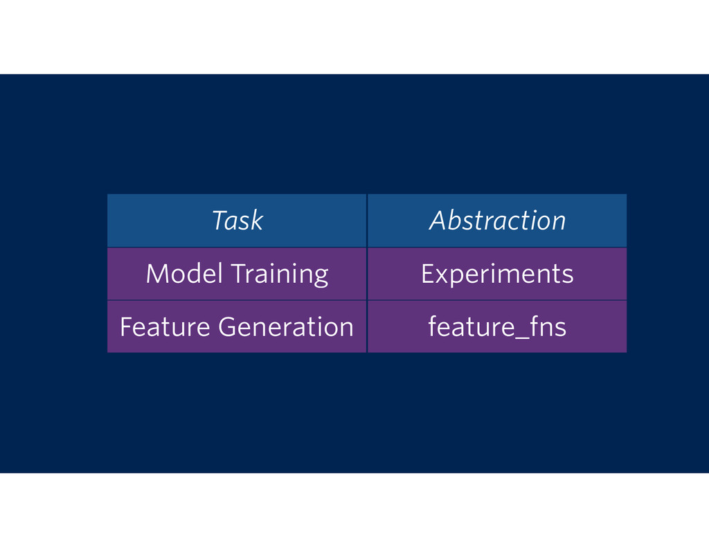 Model Training Experiments Task Abstraction Fea...