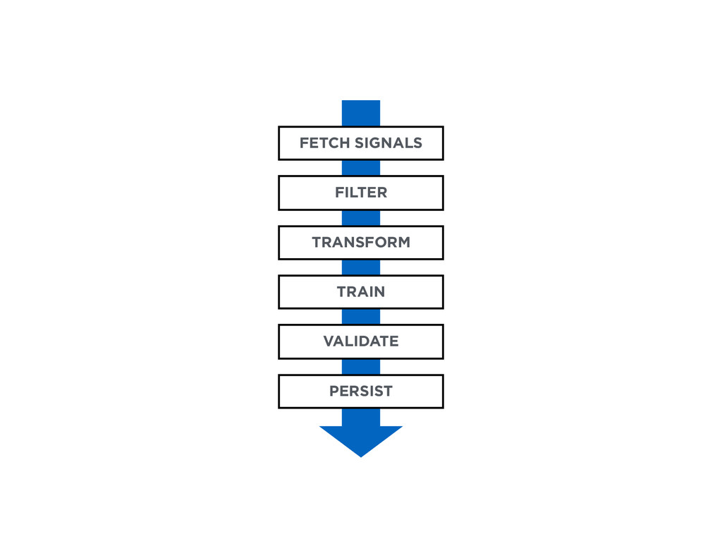 FETCH SIGNALS FILTER TRANSFORM TRAIN VALIDATE P...