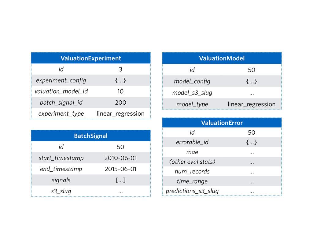 ValuationExperiment id 3 experiment_config {…} ...