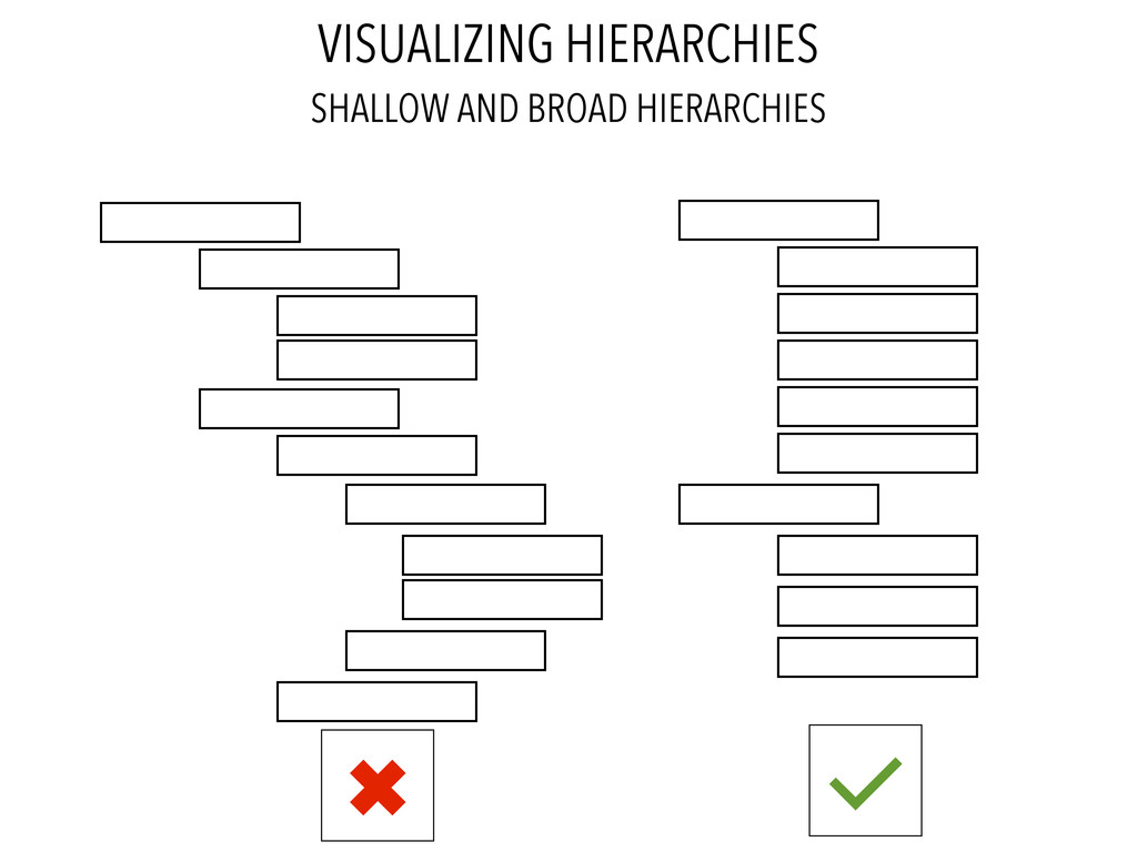 VISUALIZING HIERARCHIES SHALLOW AND BROAD HIERA...