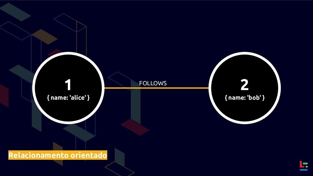 FOLLOWS Relacionamento orientado 1 { name: 'ali...