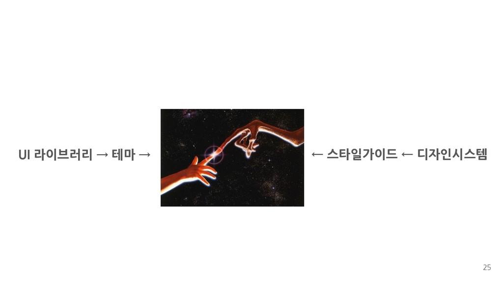 25 UI 라이브러리 → 테마 → ← 스타일가이드 ← 디자인시스템