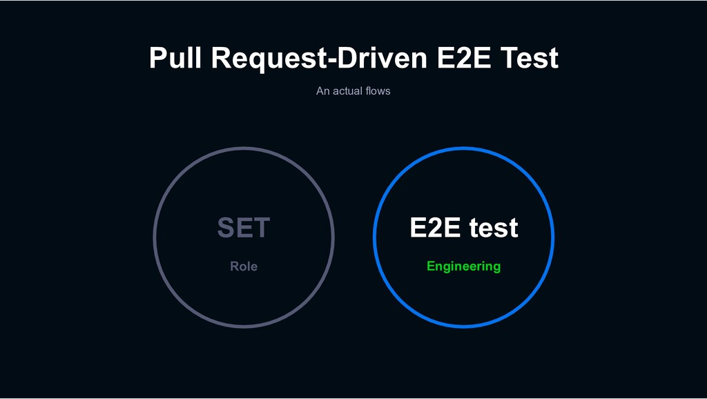 Pull Request-Driven E2E Test An actual flows En...