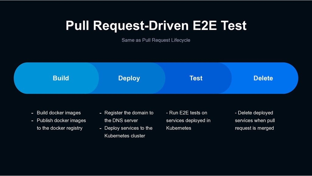 Pull Request-Driven E2E Test Same as Pull Reque...