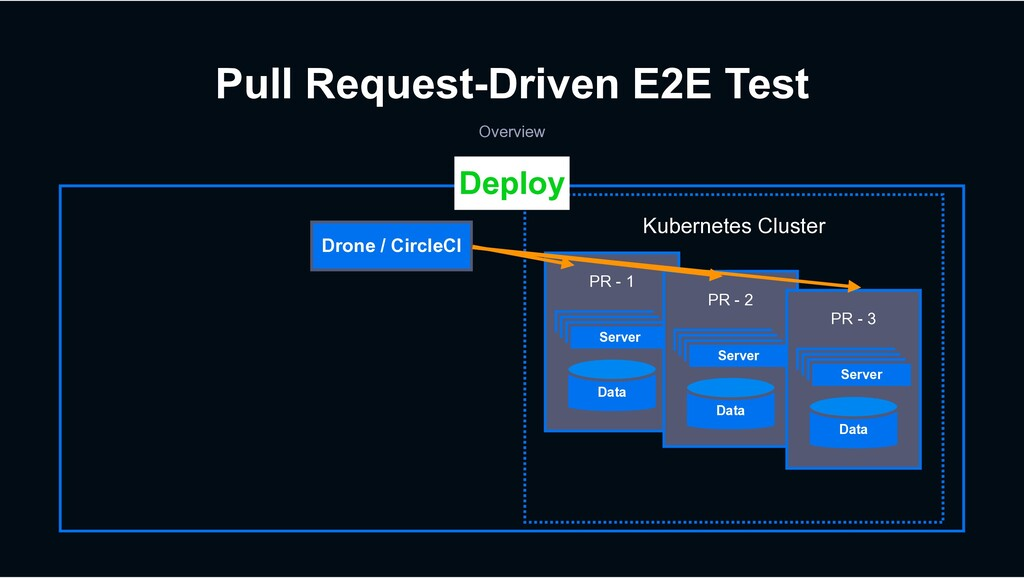 Pull Request-Driven E2E Test Overview Drone / C...