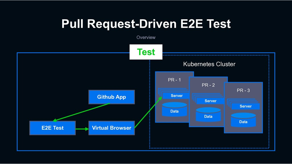 Pull Request-Driven E2E Test Overview Virtual B...