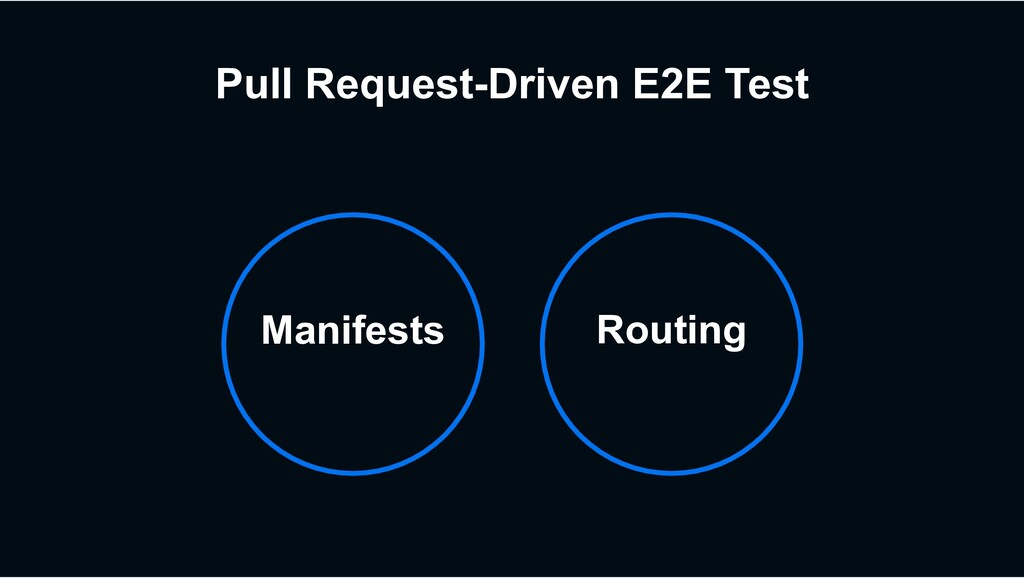 Routing Manifests Pull Request-Driven E2E Test