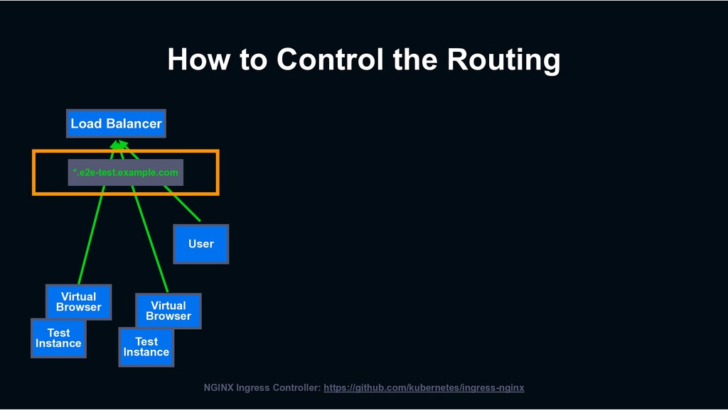 How to Control the Routing Test Instance Virtua...