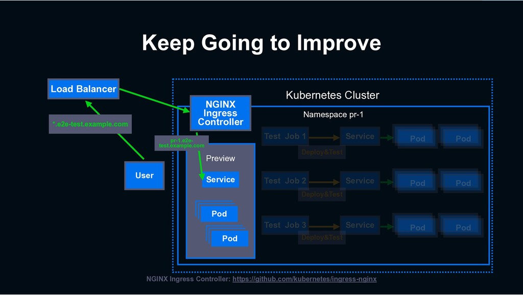 Kubernetes Cluster Namespace pr-1 Load Balancer...