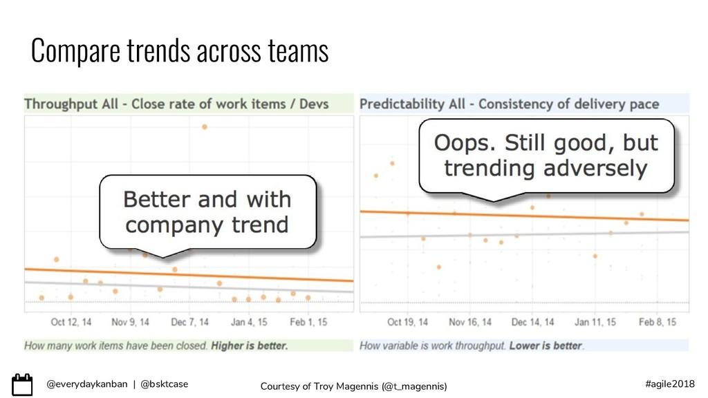 @everydaykanban | @bsktcase #agile2018 Compare ...