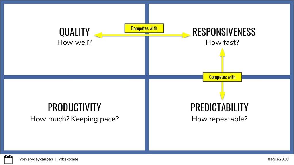 @everydaykanban | @bsktcase #agile2018 QUALITY ...