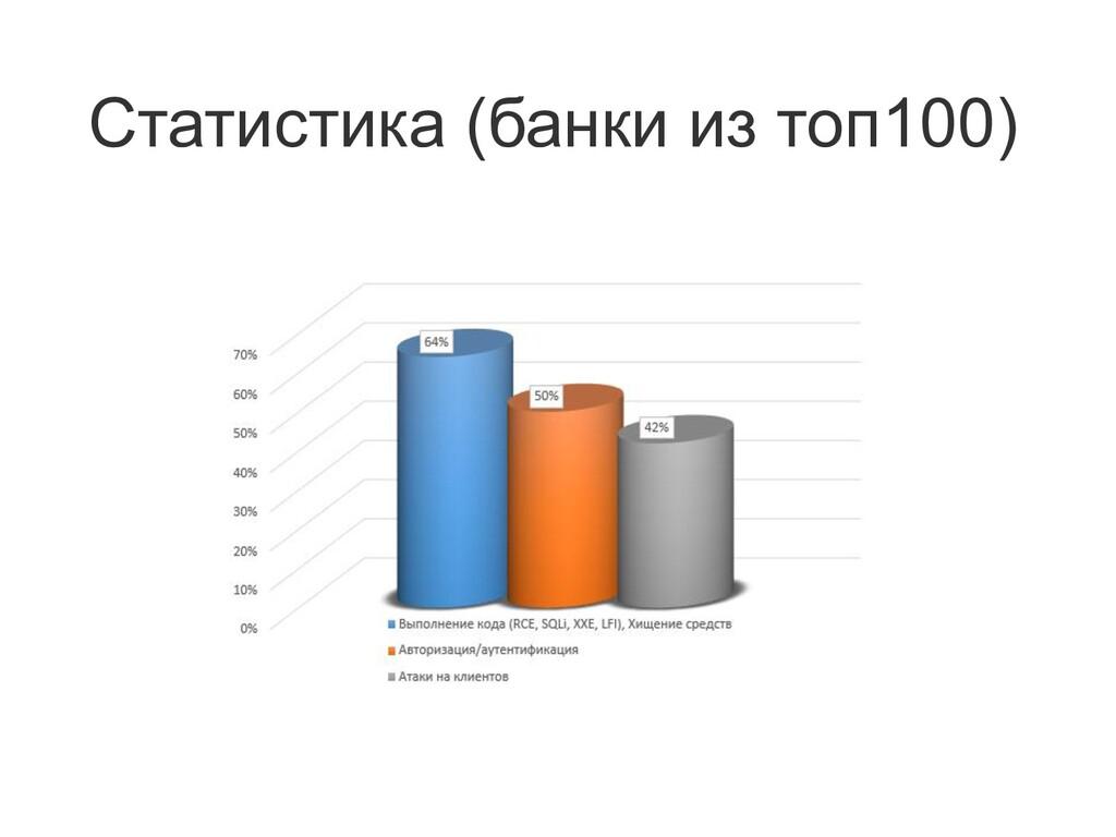 Статистика (банки из топ100)