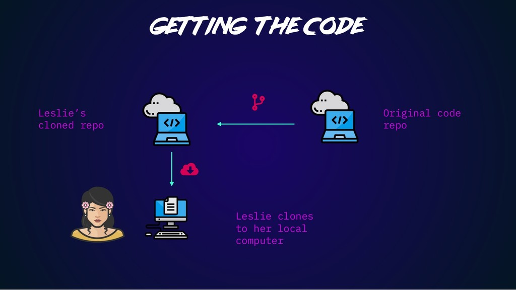 Getting the code Original code repo Leslie's cl...