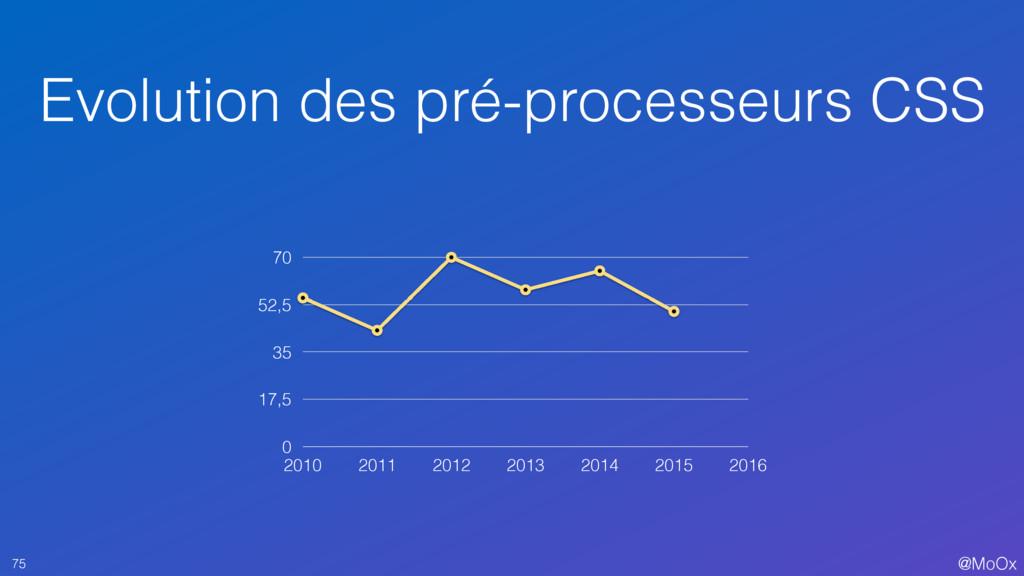 @MoOx Evolution des pré-processeurs CSS 75 0 17...