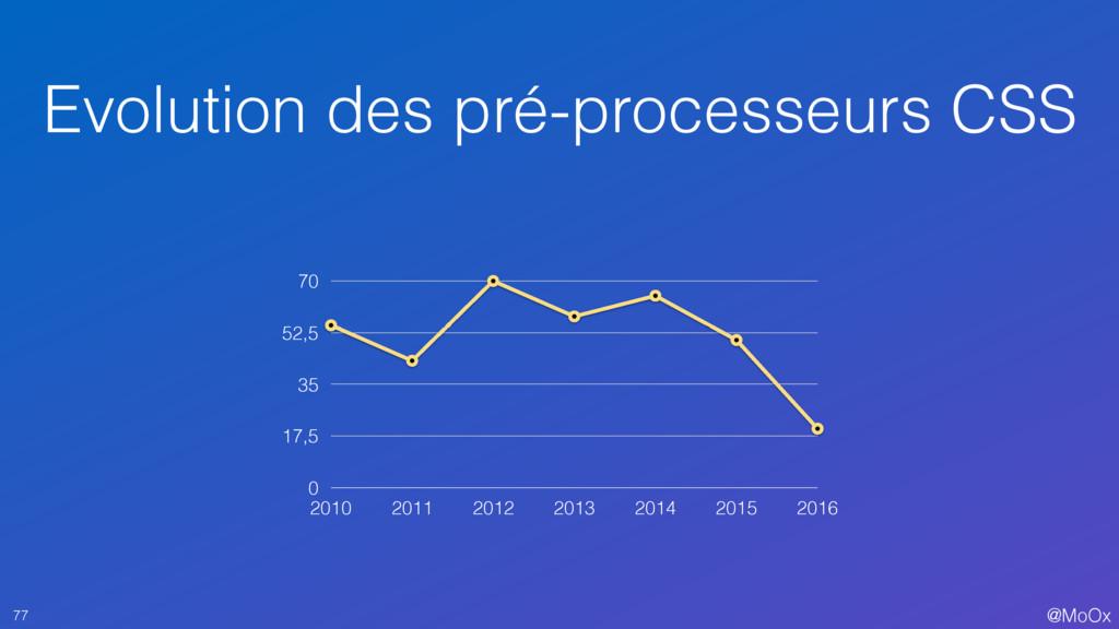 @MoOx Evolution des pré-processeurs CSS 77 0 17...