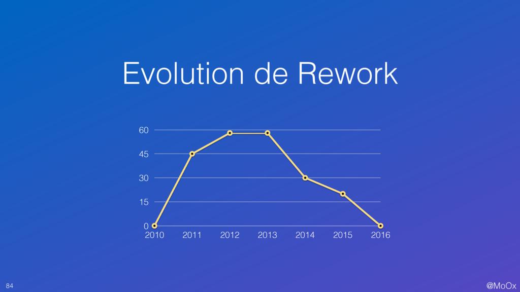 @MoOx Evolution de Rework 84 0 15 30 45 60 2010...