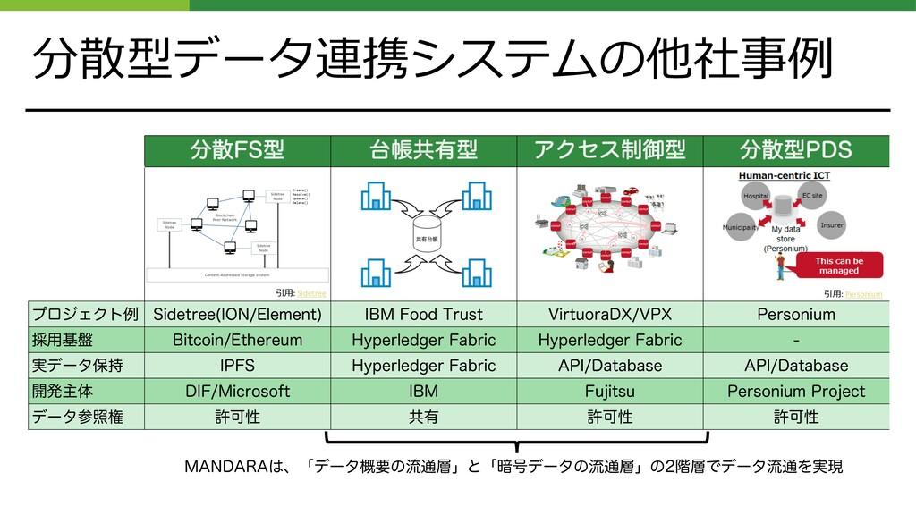 分散型データ連携システムの他社事例 '4ܕ ாڞ༗ܕ ΞΫηε੍ޚܕ ܕ1%4 ϓϩ...