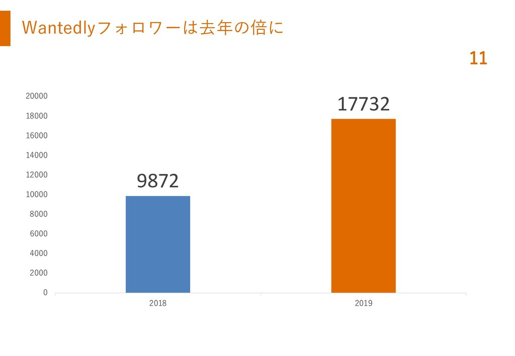 Wantedlyフォロワーは去年の倍に 11 9872 17732 0 2000 4000 6...