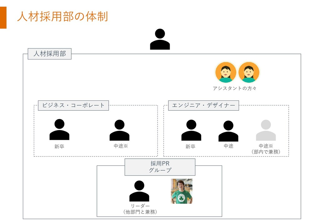 人材採用部 ビジネス・コーポレート エンジニア・デザイナー 採用PR グループ 中途※ 新卒 ...