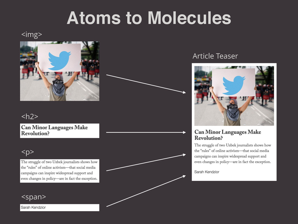 Atoms to Molecules <img> <p> <h2> <span> Articl...
