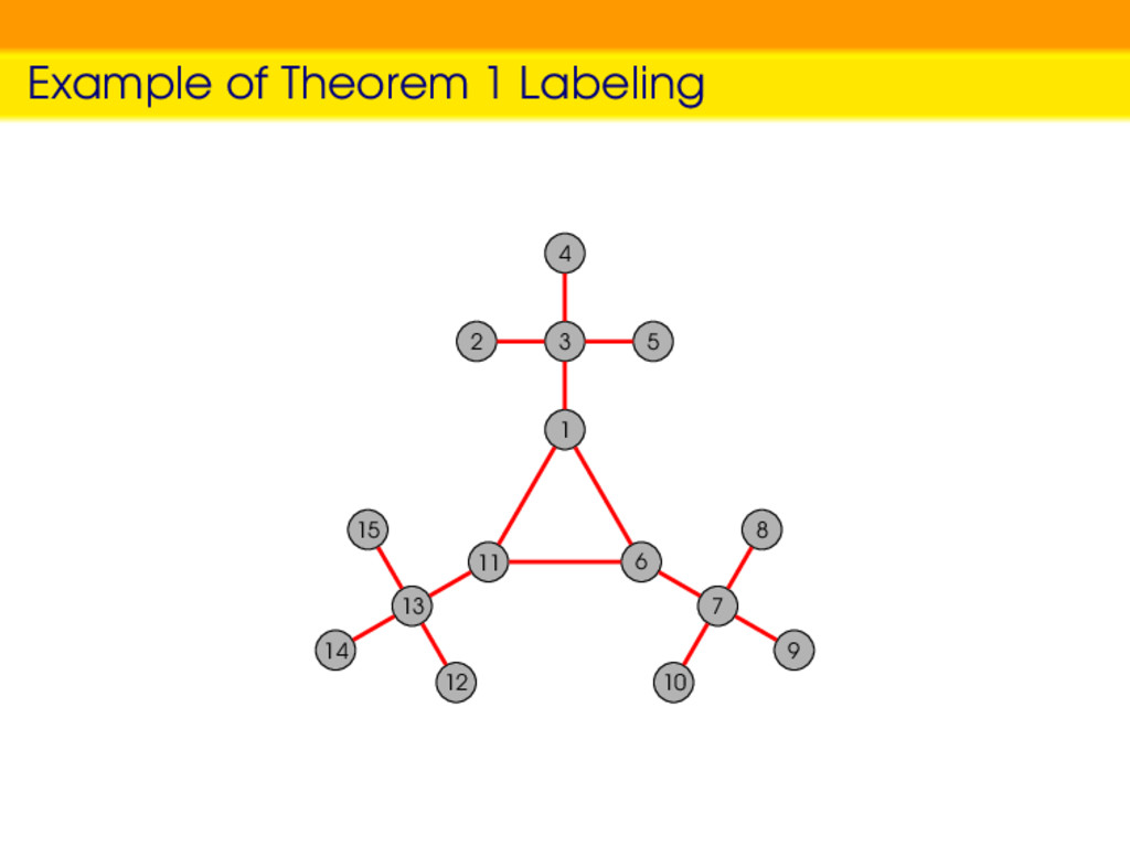 Example of Theorem 1 Labeling 1 3 4 2 5 11 13 1...