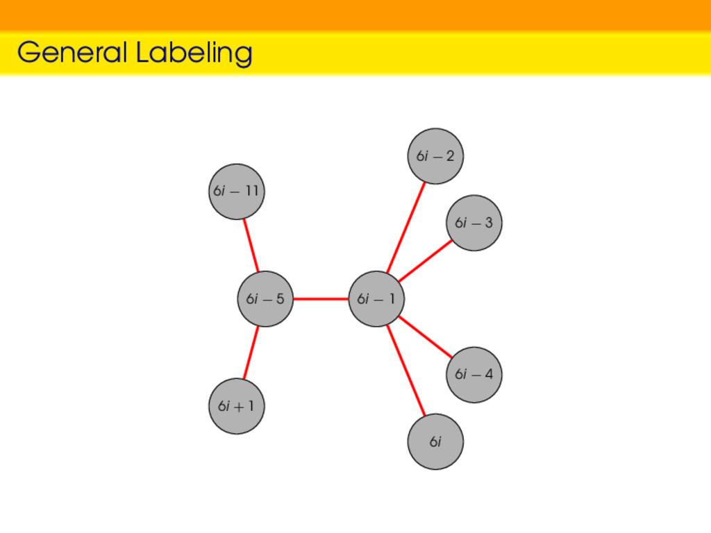 General Labeling 6i − 5 6i − 1 6i − 2 6i − 3 6i...