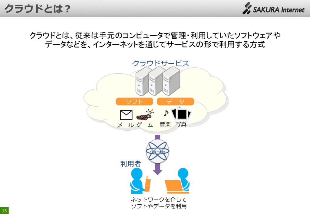 15 ♪ ソフト データ ゲーム ネットワークを介して ソフトやデータを利用 利用者 クラウド...