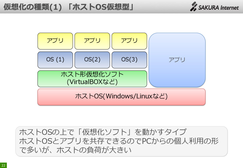 22 ホストOSの上で「仮想化ソフト」を動かすタイプ ホストOSとアプリを共存できるのでPCか...